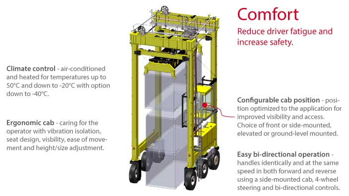Isoloader Transporter High Performance Straddle Carrier with operator ergonomics and comfort for safe effective 24 hour container handling