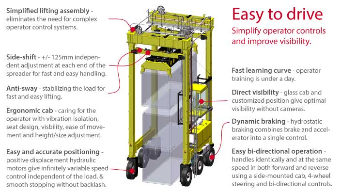 Isoloader Transporter High Performance Straddle Carrier for simple and easy container handling