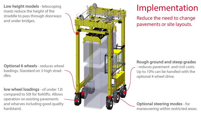 Isoloader Transporter High Performance Straddle Carrier does not require special pavements or site conditions
