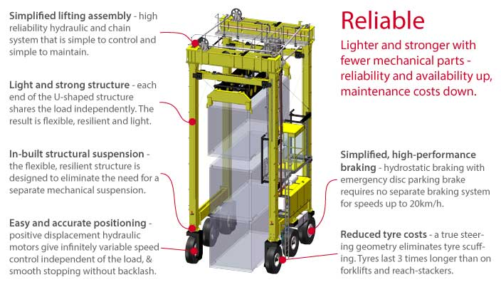 Isoloader Transporter High Performance Straddle Carrier for reliable, high availability container handling with low maintenance