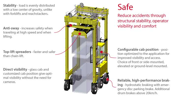 Isoloader Transporter High Performance Straddle Carrier handles containers simply and safely